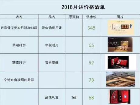"""网上惊曝""""2018月饼价格清单"""" 靠谱吗?"""