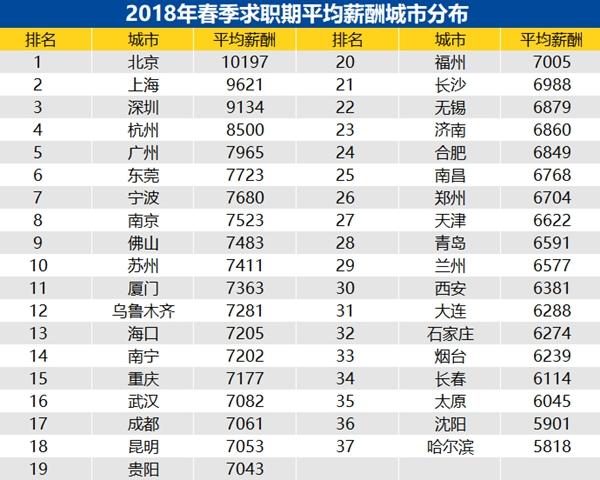 2018年春季求求职期平均薪酬城市分布_副本.jpg