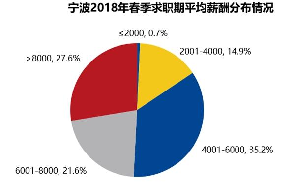 宁波2018年春季求职期平均薪酬发布情况_副本.jpg