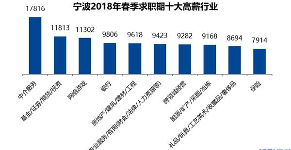 宁波2018年春季求职期十大高薪行业_副本.jpg