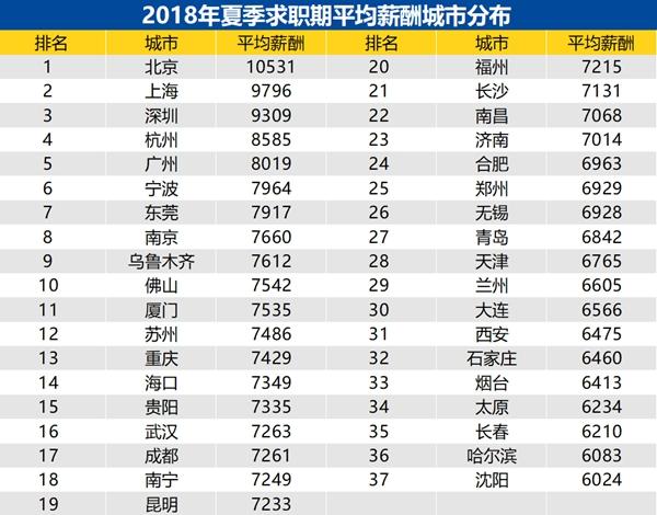 2018年夏季求职期平均薪酬城市分布_副本_副本.jpg
