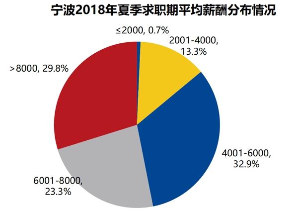 宁波2018年夏季求职器平均薪酬分布情况_副本.jpg