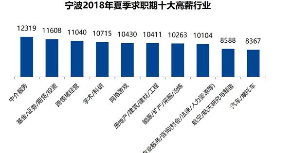 宁波2018年夏季求职期十大高薪行业_副本.jpg