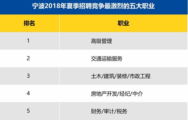 宁波2018年夏季招聘竞争最激烈的五大职业_副本.jpg