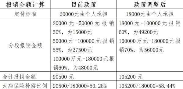 政策调整后待遇2_副本.jpg