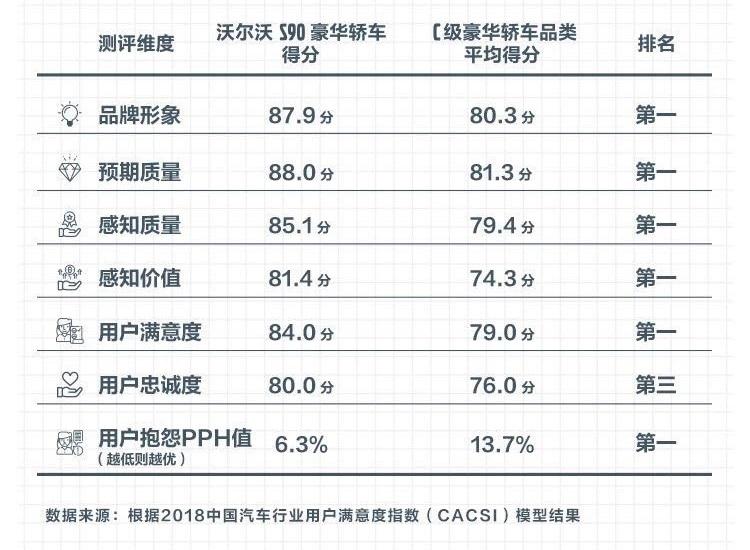 02_沃尔沃S90豪华轿车在多个评测维度取得第一名.jpg
