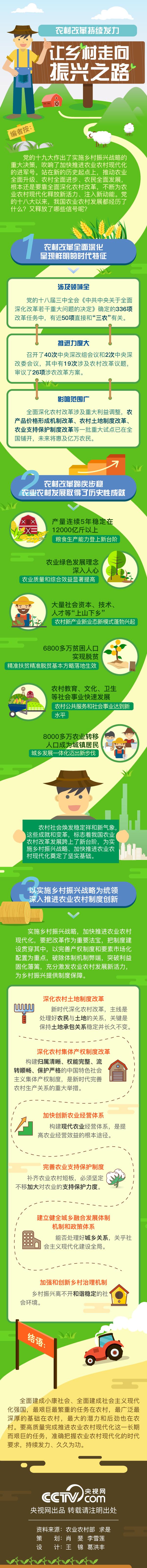 爱购彩官网下载:图解丨农村改革持续发力_让乡村走向振兴之路