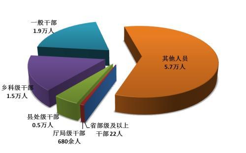 全国纪检监察机关处分人员按职级划分图