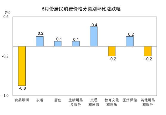 PK10全天计划网页版:2018年5月份居民消费价格同比上涨1.8%