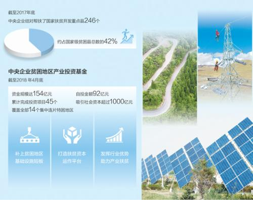 江苏福彩快三开奖结果:央企扶贫:结对帮扶重点县约占国家级贫困县总数42%