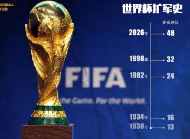 扩军加联合申办 中国进世界杯还要等多久?
