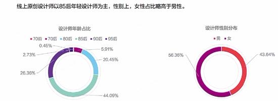 彩乐乐彩票网站:5万设计师在淘宝集结_中国原创设计正在崛起