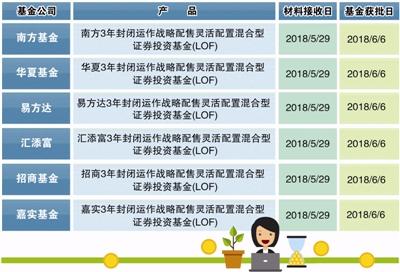 """江苏快3今天推荐豹子:""""独角兽基金""""来了!_普通投资者能买吗?怎么买?"""