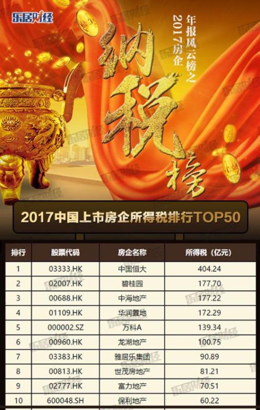 一年缴税404亿 恒大在2017中国上市房企排名