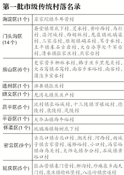 北京首批市级传统村落公布 保护不力将追责