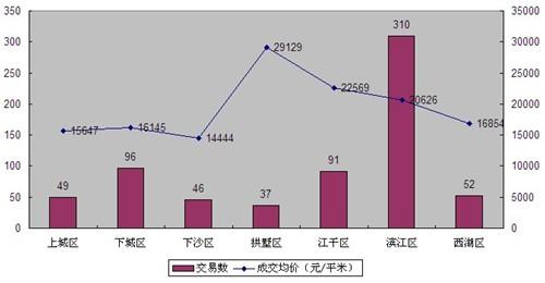 """独家:滨江社区商铺""""热""""必然还是巧合?-住在杭州"""