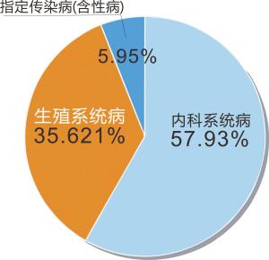 布2011年度人口发展报告 人口红利窗口渐关闭