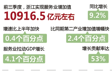 gdp增速_浙江地图_浙江各市2012gdp排名