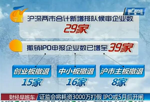 证监会将耗资3000万打假 IPO或5月后开闸