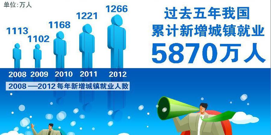 过去五年国内生产总值增加到51.9万亿元。