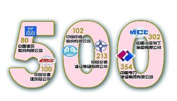 中国500强企业21家浙企上榜