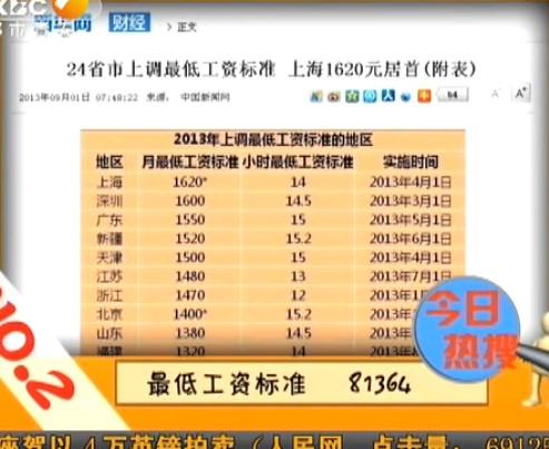 24省市上调最低工资标准 浙江居第7
