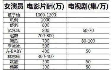 网曝男女演员片酬表 李连杰章子怡分别领跑