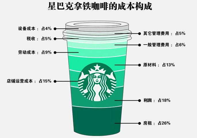 财经读图:星巴克咖啡卖贵了吗?