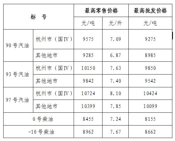 浙江调高成品油价格 93、97号汽油再涨0.13元