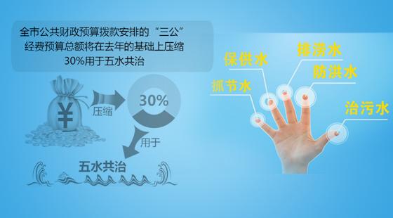 五水共治如何治污水_【特别策划:第二期】改革·治水篇
