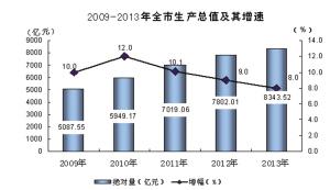 2019杭州国民经济_2014年杭州市国民经济和社会发展统计公报 杭州日报