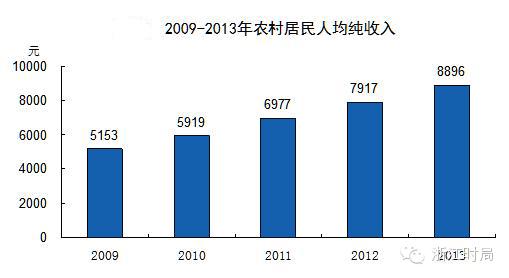 中国城镇人口_2013年城镇人口比重