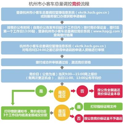 杭州摇号申请网站