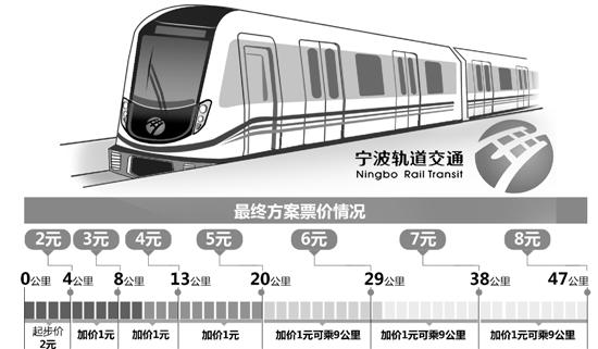 宁波地铁票价公布:2元起步8元封顶 老人70岁免