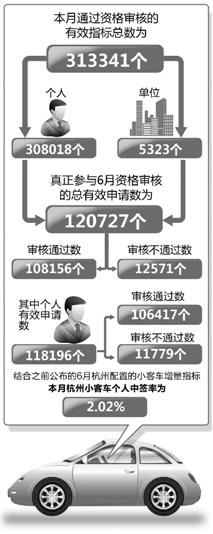 本月杭州小客车个人中签率为2.02% 概率堪比买彩票