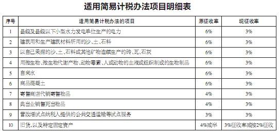 特定行业增值税率统一为3% 300余家台州企业