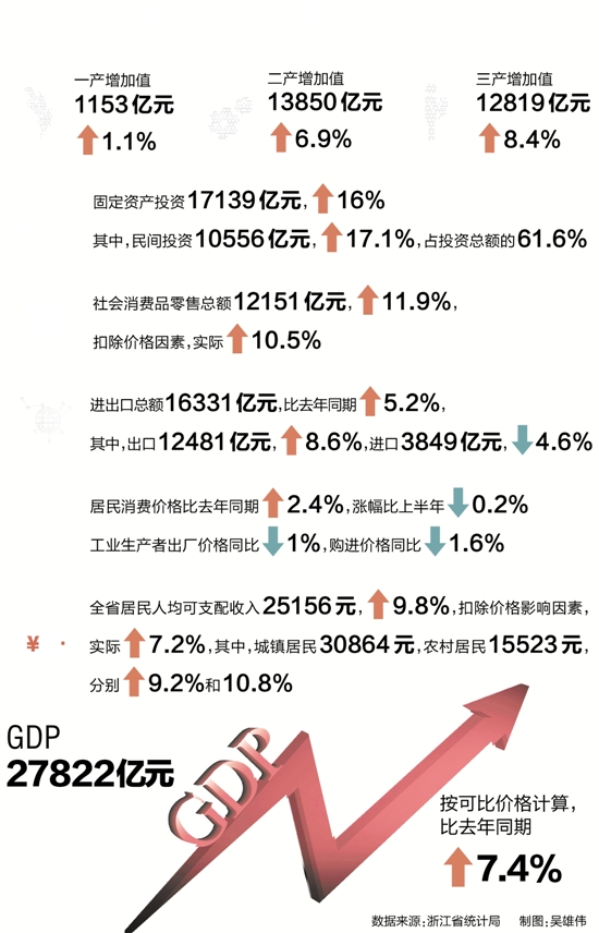 "gdp增长率曲线_GDP增长13.7%!无锡经济走出精彩的""上扬曲线"""