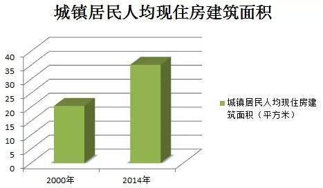 人均住房面积2021_中国的人均住房面积