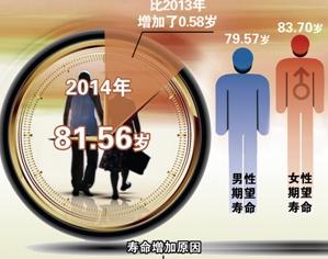 有质量的长寿:是我们对人均期望寿命延长的期许