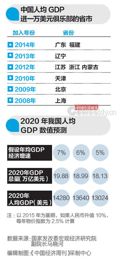 9省人均gdp超1万美元_9省人均GDP超1万美元 天津 北京和上海均超过11万