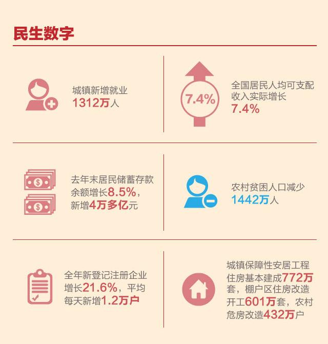{2016政府工作报告图解}.