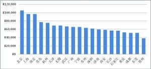 女性互联网理财报告: 85后成主力军 90后势不可挡