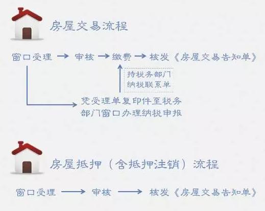 注意丨30日起在杭州房屋转让、抵押都要这么做!