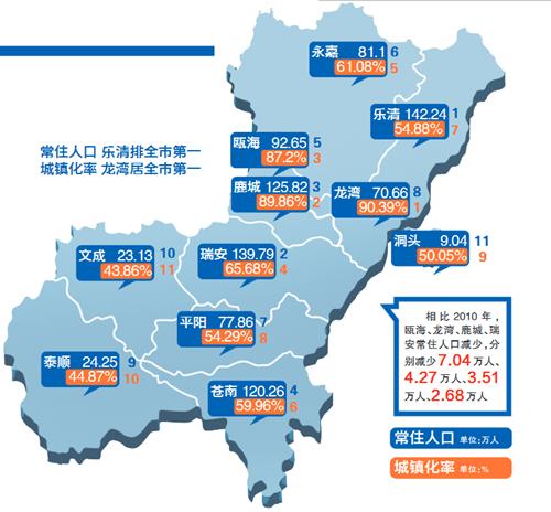 常住人口登记卡_2018温州常住人口