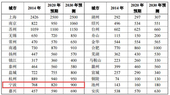 城市人口结构_城市人口预测