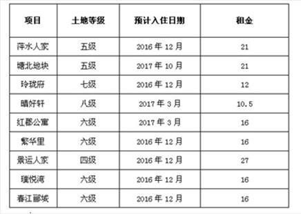 2016年杭州交付楼盘表