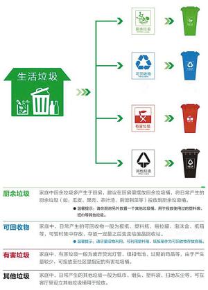 家庭生活垃圾分类、收集、利用和处理