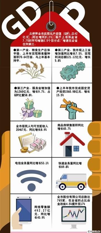 2012温州人均gdp_鹿城区人均GDP突破10万元今年完成民航路拓宽工程拆征