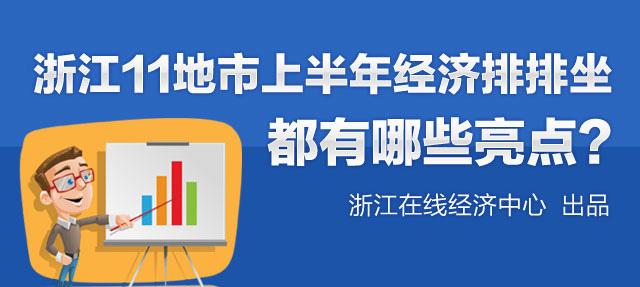 【财经读图】浙江11地市上半年经济排排坐 都有哪些亮点