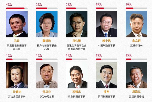 人民日报连续3年提及最多的企业家:马云